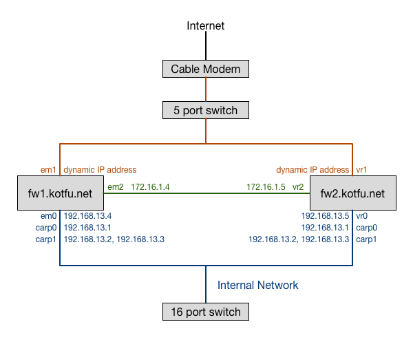 Redundant Network Diagram